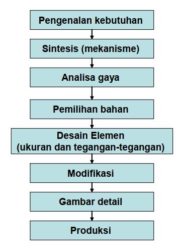 Prosedur Umum dalam Perancangan Mesin