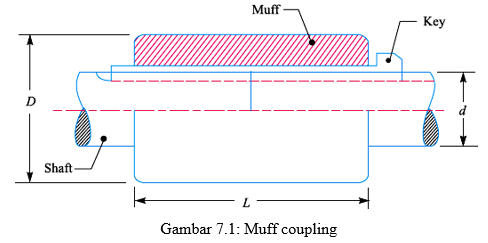 Kopling - Muff