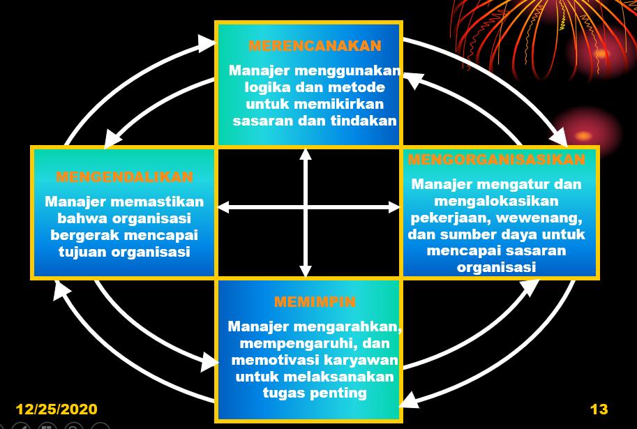 Manajemen Industri: Manajer dan Pengelolaan (PROSES MANAJEMENM)