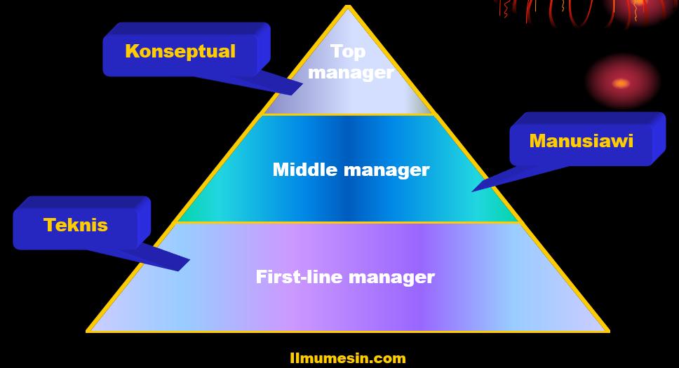 (TINGKATAN MANAJEMEN) Manajemen Industri: Manajer dan Pengelolaan