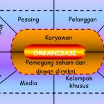 Lingkungan Organisasi dan Lingkungan Alam