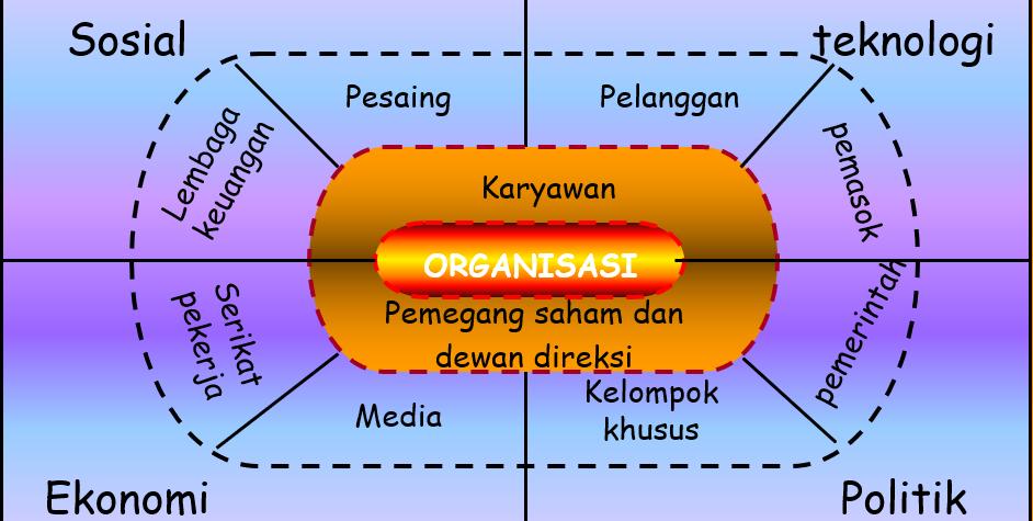 Lingkungan Organisasi dan Lingkungan Alam - LINGKUNGAN ORGANISASI