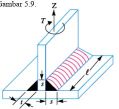 Welding Joint (Sambungan Las) - gambar las