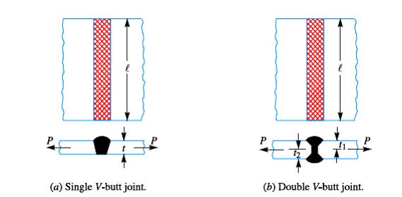 Welding Joint (Sambungan Las) v Butt joint