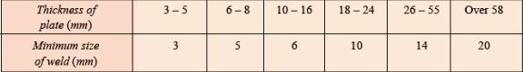 Welding Joint (Sambungan Las) - table ukuran las